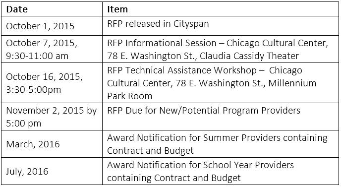 RFP calendar FYSY2107