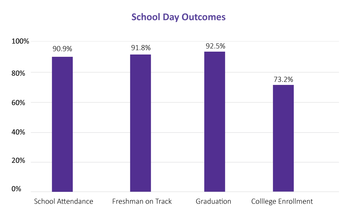 ASM School Day Outcomes